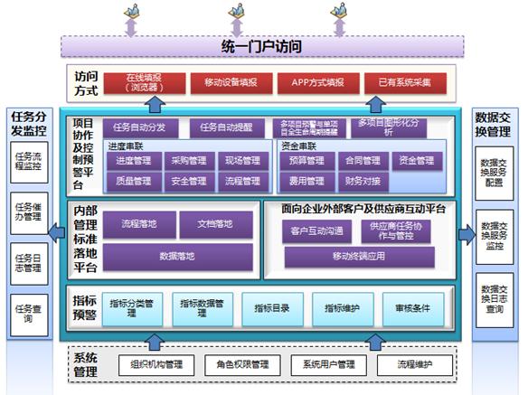 『项目管理』EPC项目全过程动态管理资源整合平台