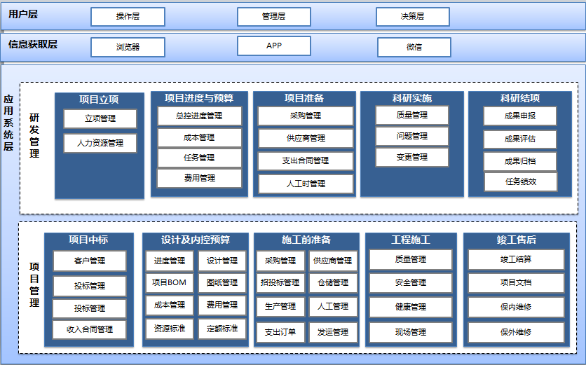 『设计生产施工』设计生产施工一体化行项目管理(ERP)系统