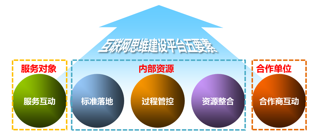 『EPC工程』兆阳光热集团管理一体化运营支撑平台建议书