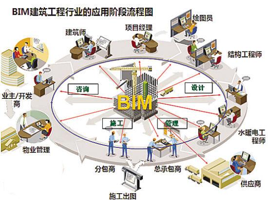 用BIM提升精细管理能力