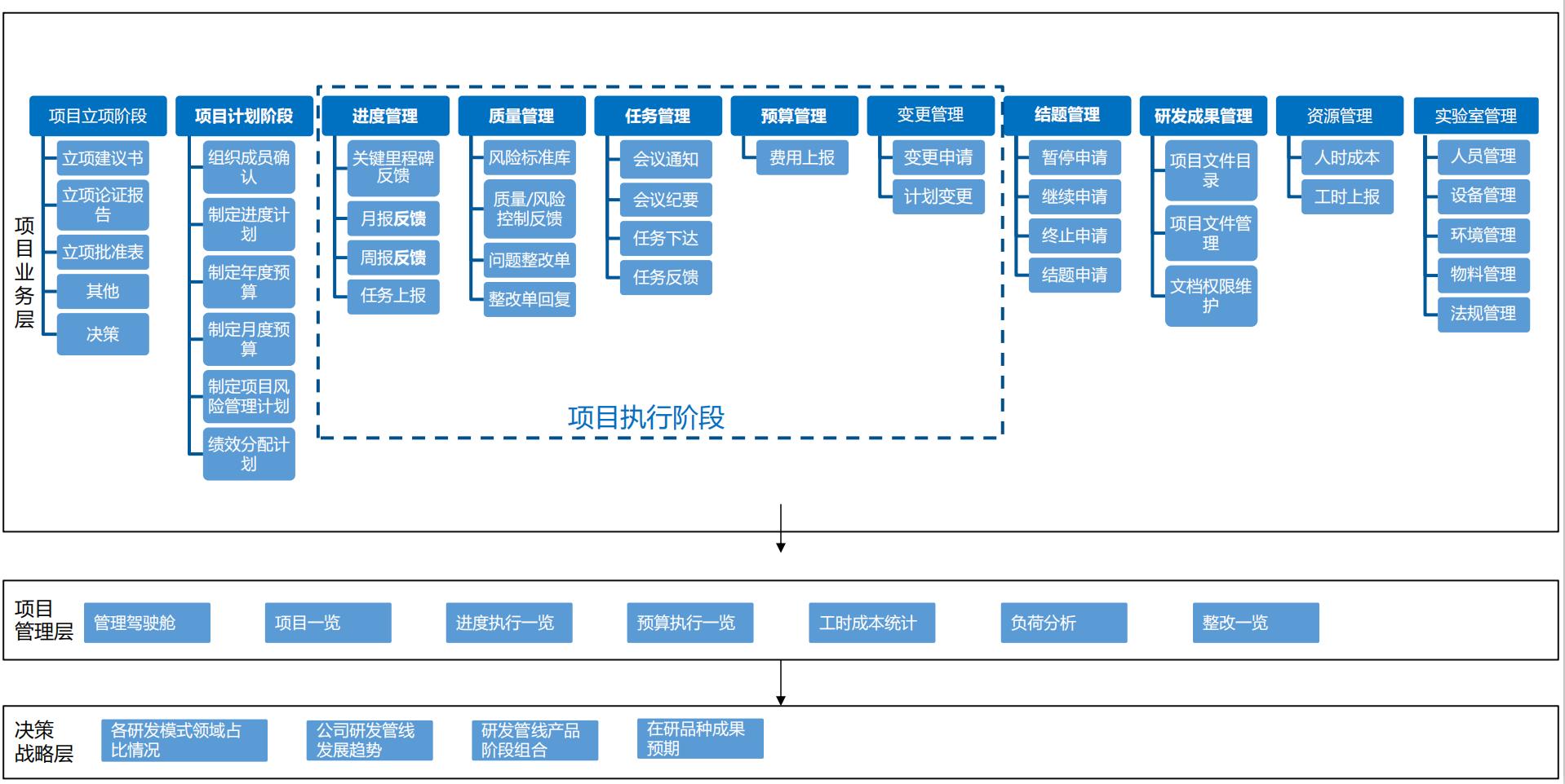 【科研项目管理】医药科研项目管理解决方案