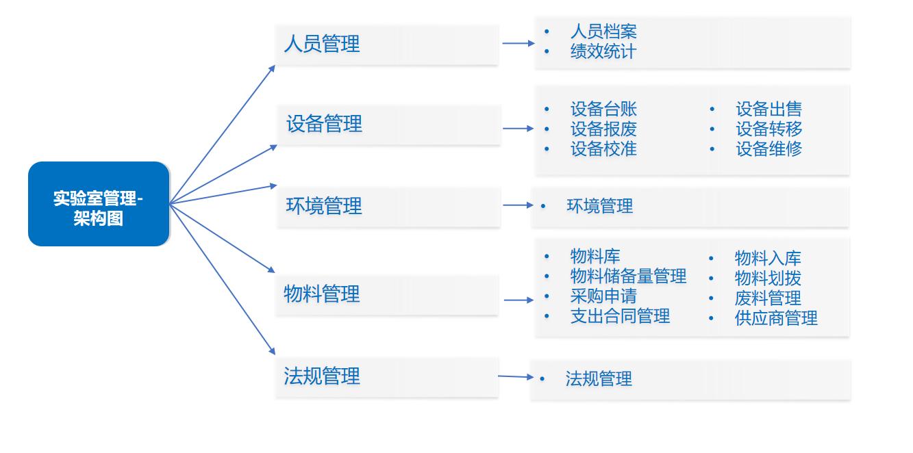 【科研项目】实验室管理平台解决方案