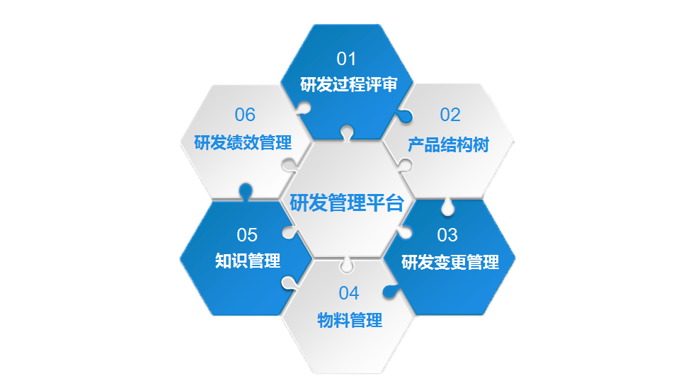 IPD项目管理概念