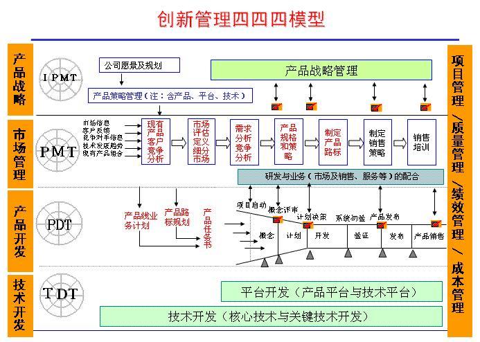 基于PDM的工程机械项目管理系统设计与实现